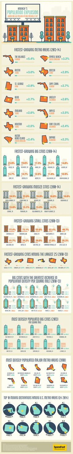 Visualizing a Census Bureau report on where America is growing. #infographic #dataviz #america #sparefoot