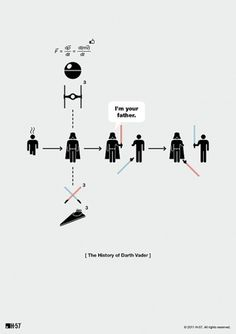 'The History of [Blank]': Pictographic Summaries of Famous Icons - DesignTAXI.com #darth #vader #icons #pictogram