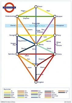 224 - The Tree of Life Down the Tube | Strange Maps | Big Think #subway #kabbalah #tree #map