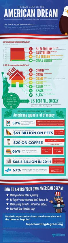 What's the real cost of the American Dream? Learn more from this infographic. #of #american #living #dream #cost #bills #budgeting