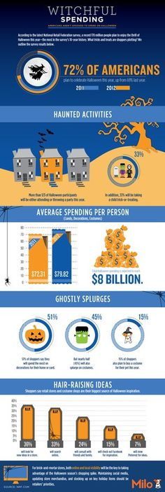 The Daily Bark » Witchful Spending: Americans Aren't Spooked to Spend on Halloween #spending #halloween #witchful