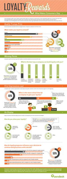 Loyalty Rewards #business #infographic #service #consumer #customer