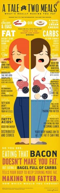Massive Health - A Tale of Two Meals [infographic] #eggs #health #massive #bacon #better