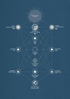 All sizes | Mayan Interdimensional Star Map | Flickr - Photo Sharing! #mayan #line #infographic #design #interdimensional #map #info #plane #point #star