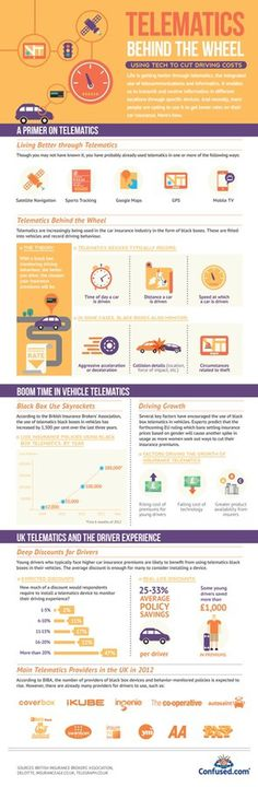Telematics technology insurance infographic