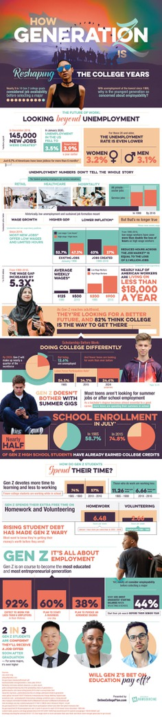 For Gen Z, it's all about employment. Will their bet on education pay off?