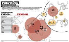 FMI PREVISOES #infographics #infografias