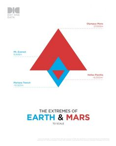 Earth & Mars - A snap from PeterMain - Forrst #geometry #height #infographic #minimalism #earth #mars