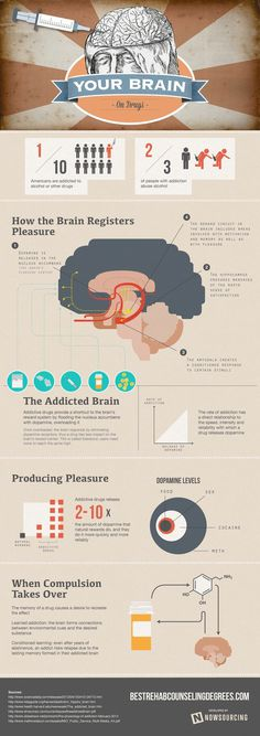 Your Brain on Drugs #infographic