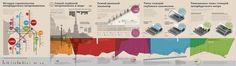 5 Posters for St Petersburg Metro Museum   Flickr - Photo Sharing! #infographics #metro #poster #museum