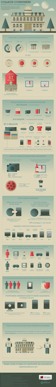 Want to know why your business should be courting college consumers?  Check out this infographic for more.