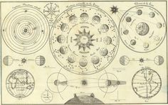 All sizes | 'Tableau d'Astronomie et de sphère' by Henri Duval, 1834 (detail) | Flickr - Photo Sharing! #infographic #astronomy #vintage