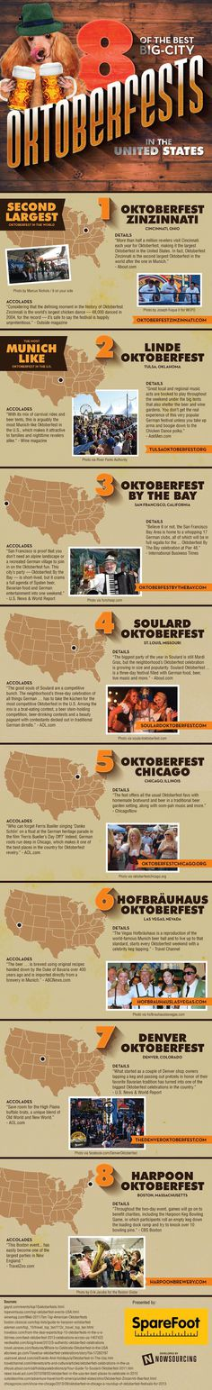Oktoberfest is the most wonderful time of the year. Learn more about which cities have the best celebrations from this infographic. #zinzinati #heritage #oktoberfest #german