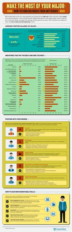 INFOGRAPHIC: MAKE THE MOST OF YOUR MAJOR | Course Hero #degree #major #infographic #college #money
