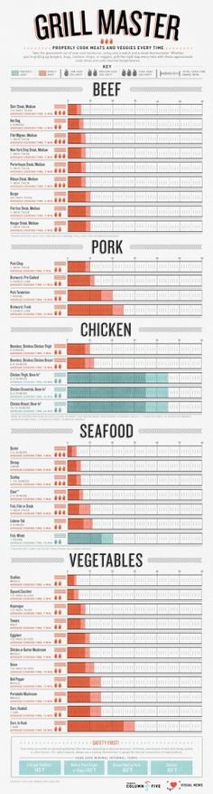 Grill Master: A Foolproof Guide to Grilling #infographic #meat #guide #vegetables #grill #master