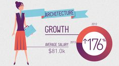 Not Another Folio | SEEK Hot Jobs infographic