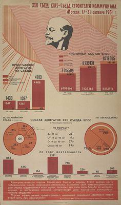 soviet infographics
