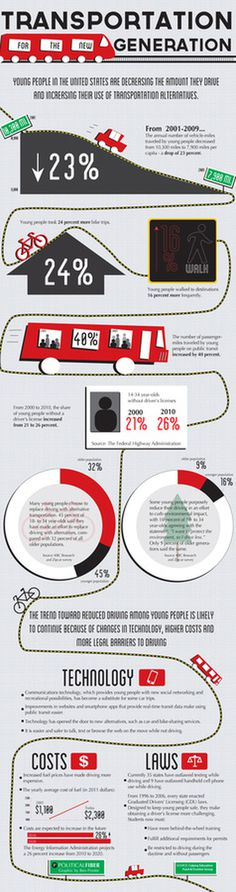 Transportation infographic #infographic #graphic #transportation #info