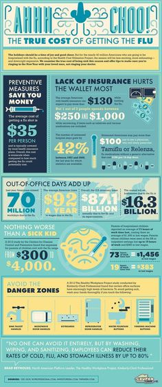 Cost of Getting the Flu #flu #cost #infographic #health