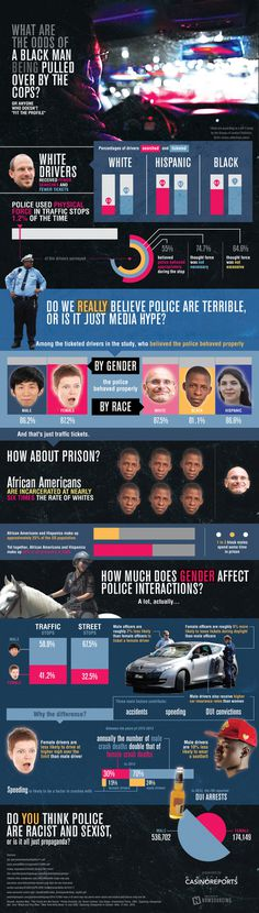 Race and gender may play a bigger part in police interactions than you think! Learn more from this infographic.