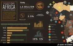 African Electricity and Renewable Energy - Environment - GOOD #design #infographic #africa