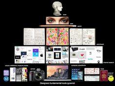 Visual Communications methodology. Designers tools pyramid. #visual communications #methodology #pyramid #designers tools #sketchbook #teach