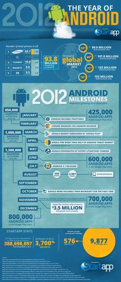 2012 the year of Android infographic #infographic #design #graphic