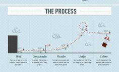 Showcase of Impressive Design Process Explanations #process