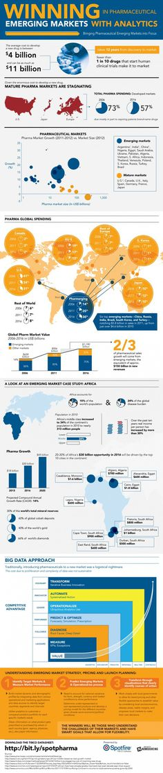 Winning in Pharmaceutical Emerging Markets with Analytics #pharmerging #pharma #analytics #market #africa #medicine #drug #pharmaceutical #emerging