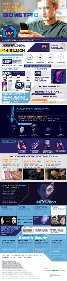 Biometric Security is proving to be the future of security. Americans say biometrics are 46% more secure and 70% easier to use. What do you think?