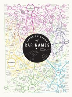 Tumblr #infographic #rap #names