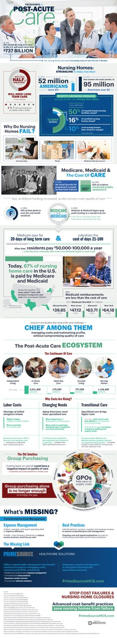The cost of post-acute care is rising, yet nursing homes are facing extreme closures. More than half of Americans will need nursing care at some point in their lives. What can be done?