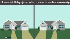 A home warranty sells a home 11 days faster.