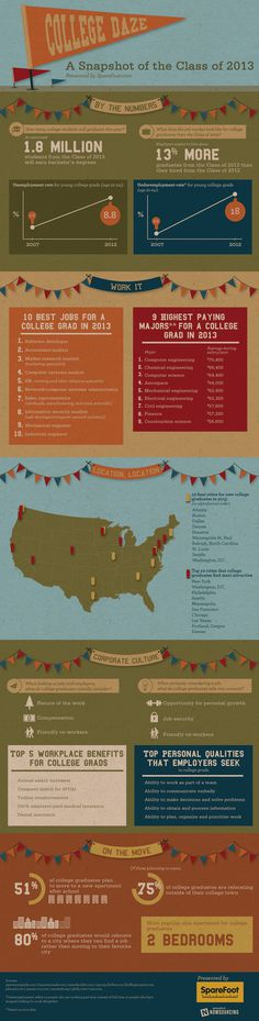 College Class of 2013 Infographic #infographic