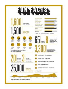 Amber_asay_fun_facts #infographic