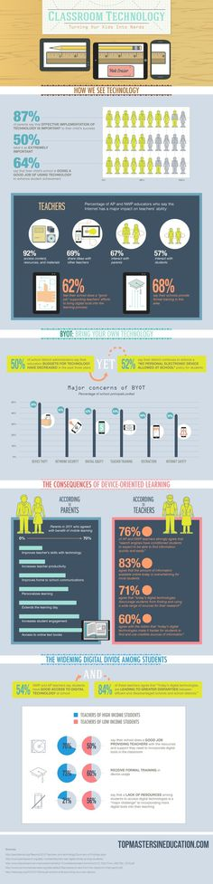 Classroom Technology: Turning Our Kids Into Nerds #infographic #design #graphic