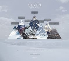 7 Summits #infographic #calculations #geometric #texture #mountains