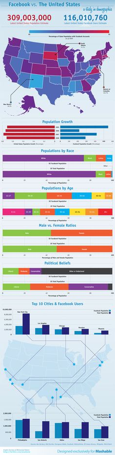 infographic us facebook statistics demopgrahic data #infographic