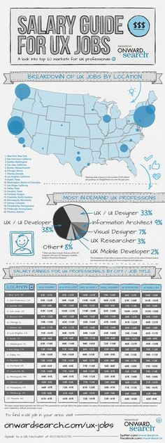 UX Jobs and Salaries Guide #infographic