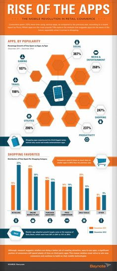 Rise of the Apps #tech #infographics #mobile