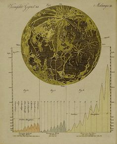 Moon Map, 18th century #illustration #map #moon