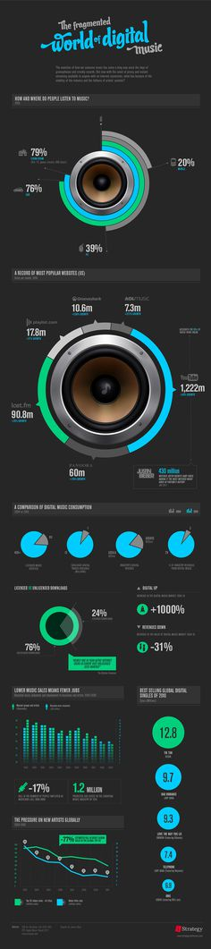 The Fragmented World of Digital Music - INFOGRAPHIC #music #digital #infographic