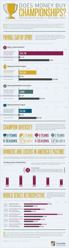 Can money buy you championship? Infographic #infographic #winning #sports #championships #money