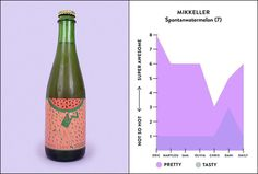 #infographic #bktx #beer #design