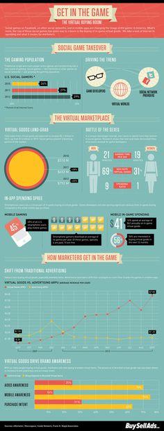 creative infographics ,interesting, infomative infographics #infographic