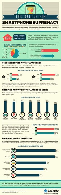 The Battle for Smartphone Supremacy: Monetate Infographic #tech #infographic #supremacy #smartphone