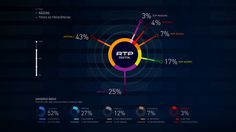 RTP Live Infographics #touch #info #interactive #graphic