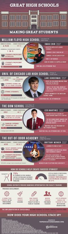 Where are some of the best high schools in America? Check this infographic for the details. #schools #college #prep #adversity #high