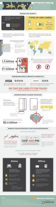 Click to enlarge #credit #emv #2015 #card #infographic #cards #fraud