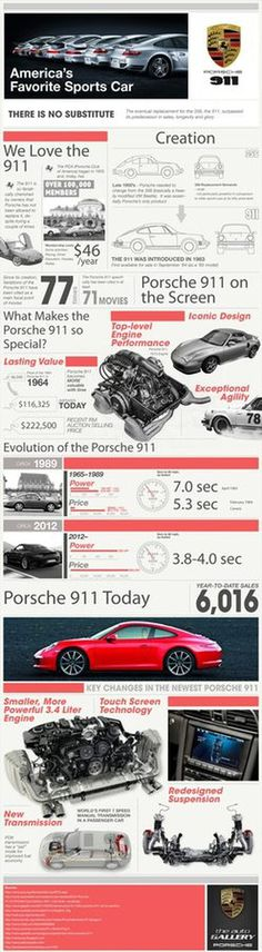 Porsche 911 history #infographic #design #graphic #cars #porsche